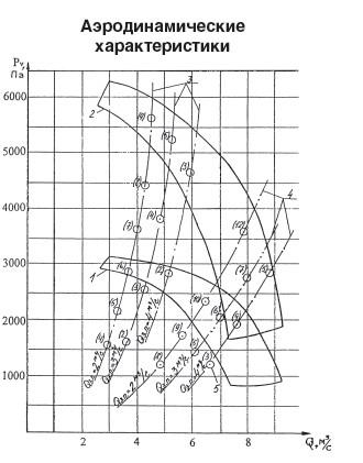 характеристики ВМЭ-6
